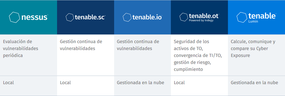 Productos Tenable Colombia
